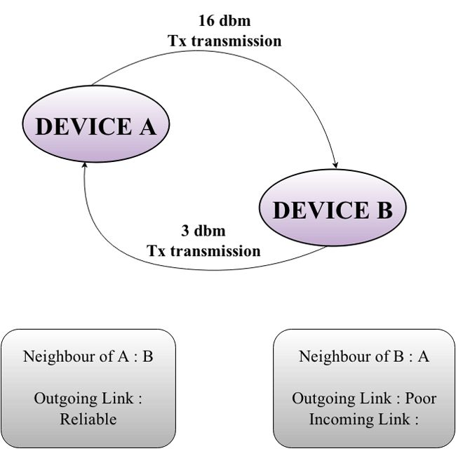 Unicast data transmission in ZigBee