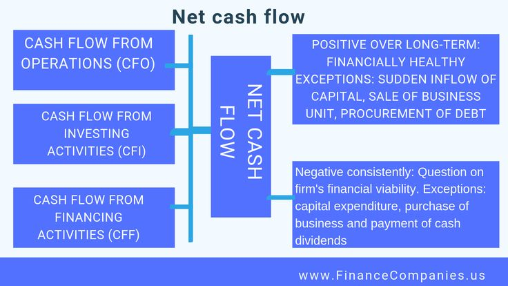 Operating cash flow ocf full info with images cash
