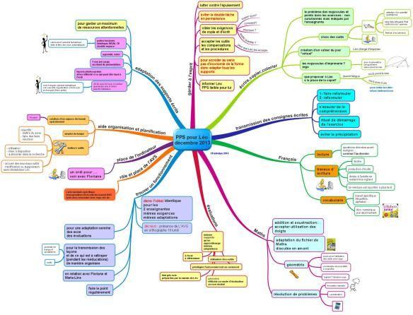 UN PPS (projet personnalisé de scolarisation) SOUS FORME DE CARTE MENTALE. L'exemple de Léo.