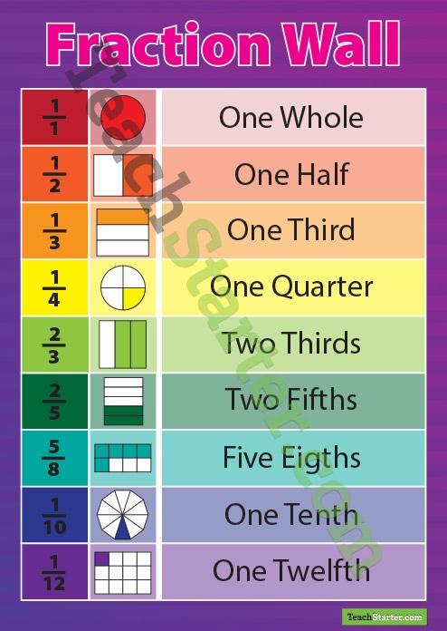 Fraction, Name and Picture Poster | Teach Starter - Teaching Resources
