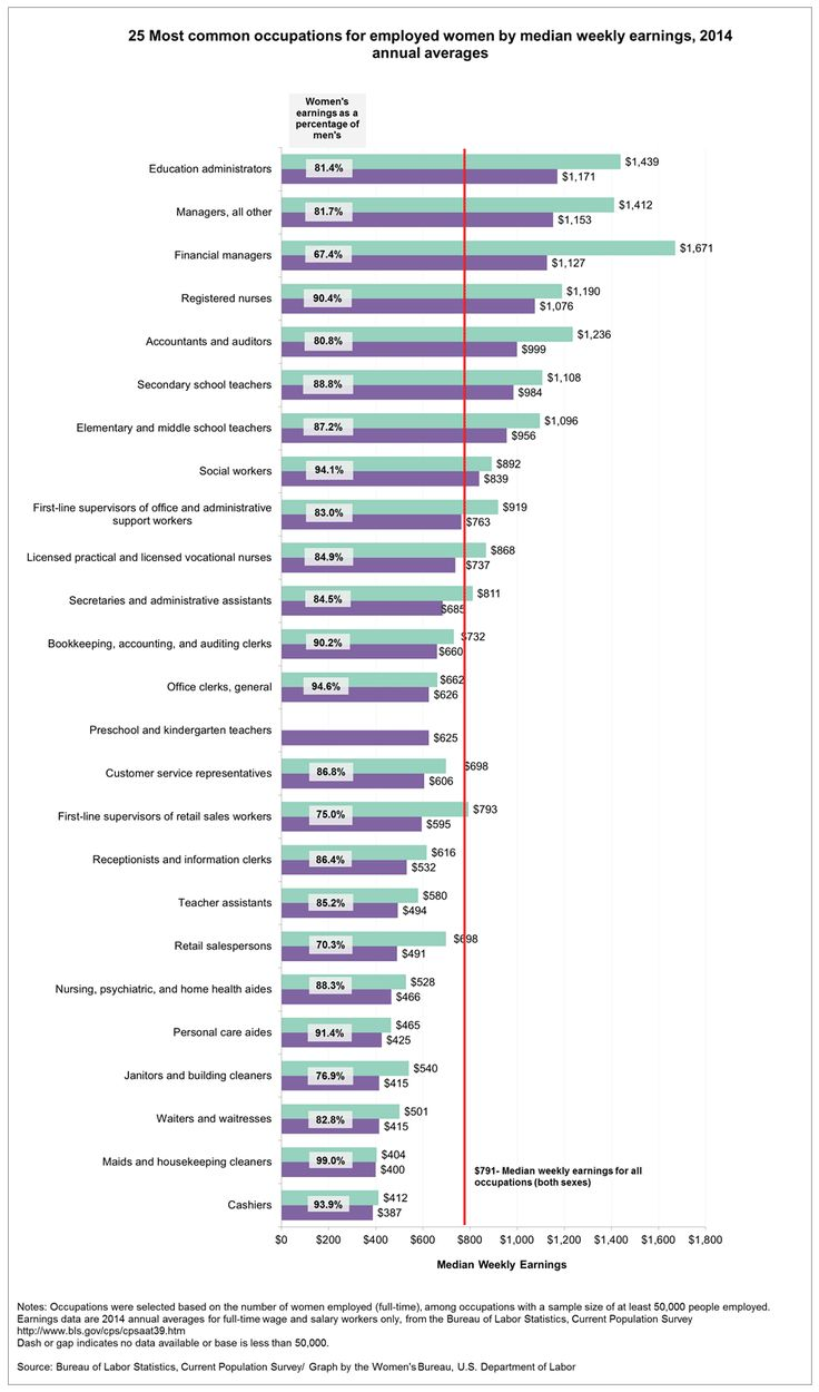 17 best images about non traditional careers for women on text version of 25 most common occupations for employed women by median weekly earnings