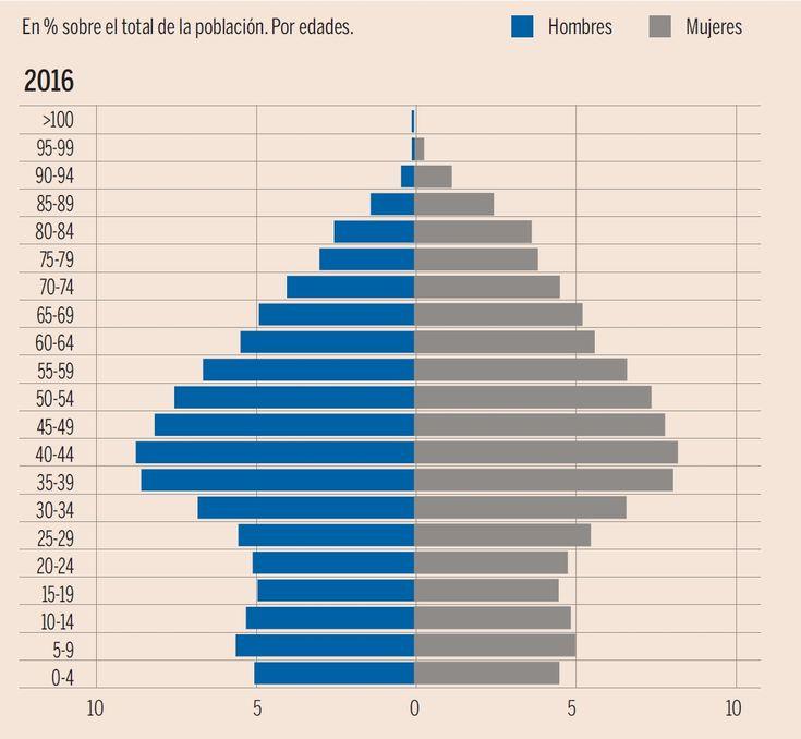 Pirámide Demográfica en España 2016 (Fuente Banco de España y Ministerio de Empleo y Seguridad Social)