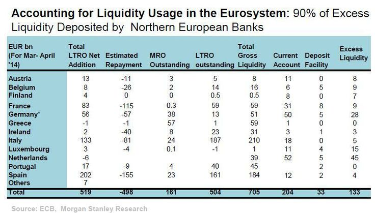 Accounting for liquidity usage in the Eurosystem