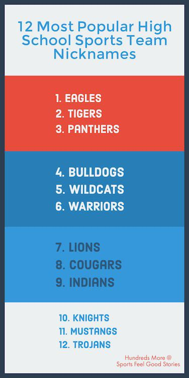 Sports Team Names:  The 12 Most Popular High School Sports Team Nicknames.  Are you looking for some inspiration to name your team? Check out our long lists of sports team names for baseball, basketball, football, hockey, lacrosse, soccer, softball, volleyball and more.
