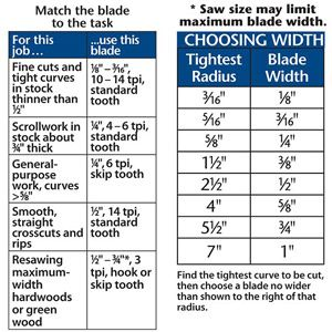 Match your bandsaw blade to the job, then set up the saw for accurate cuts, time after time.