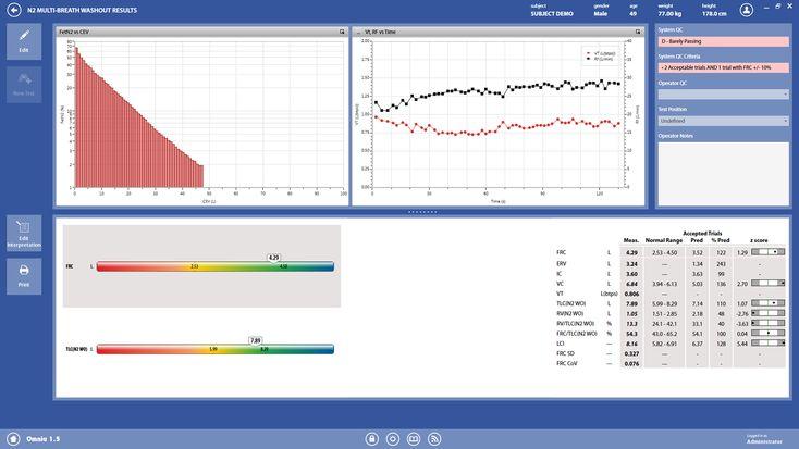 Multi-breath Nitrogen Washout Results
