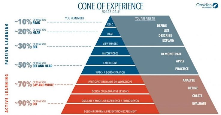 What Really Is The Cone Of Experience? - eLearning Industry |  e-Learning Bookmarking Service - e-Learning Tags