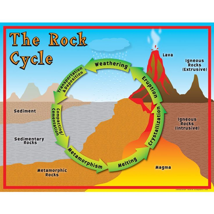 The Rock Cycle, interactive diagram , touch this picture & learn