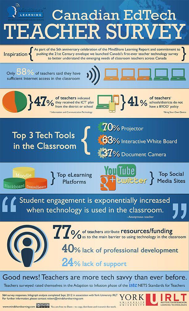 Canadian #Edtech #Teachers Survey | Education and Technology ...