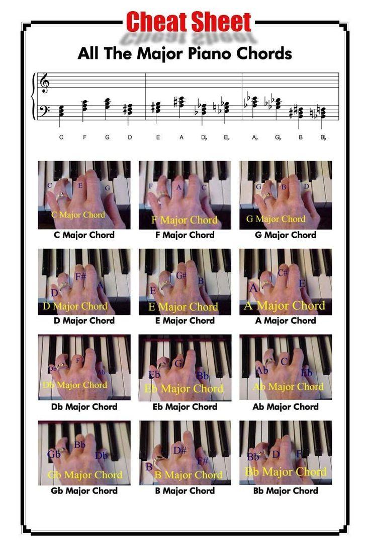All the Major Piano Chords Piano chords, Piano chords
