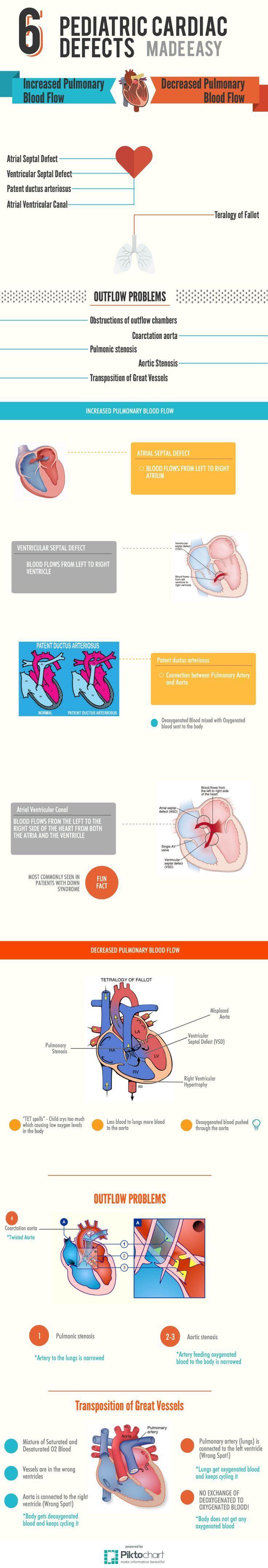 Pediatric Cardiac Defects. Nursing School