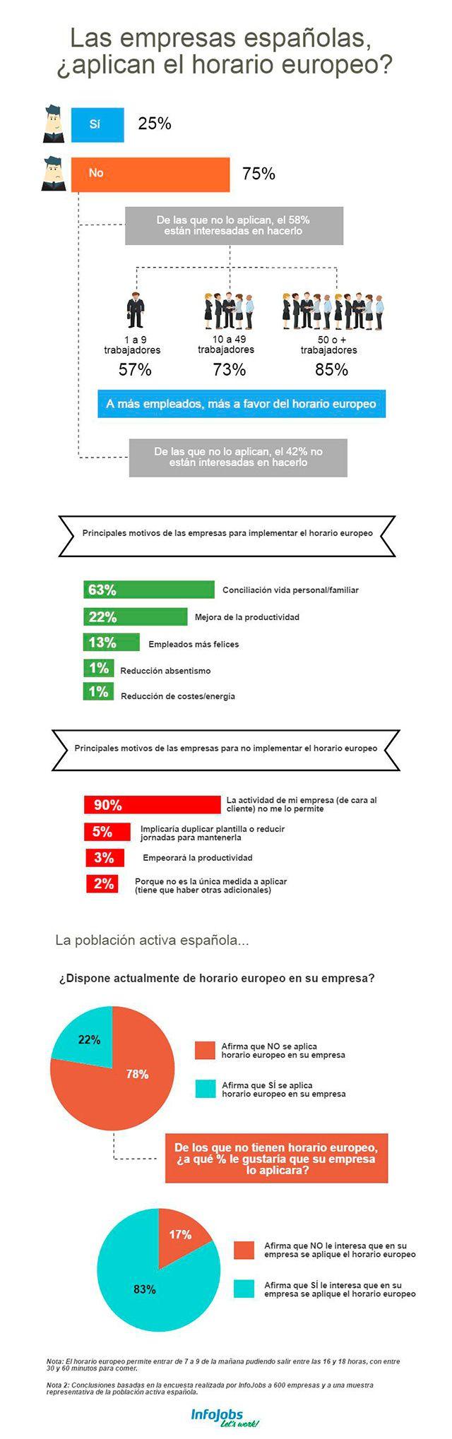 Las empresas españolas, ¿aplican el horario europeo? #infografia