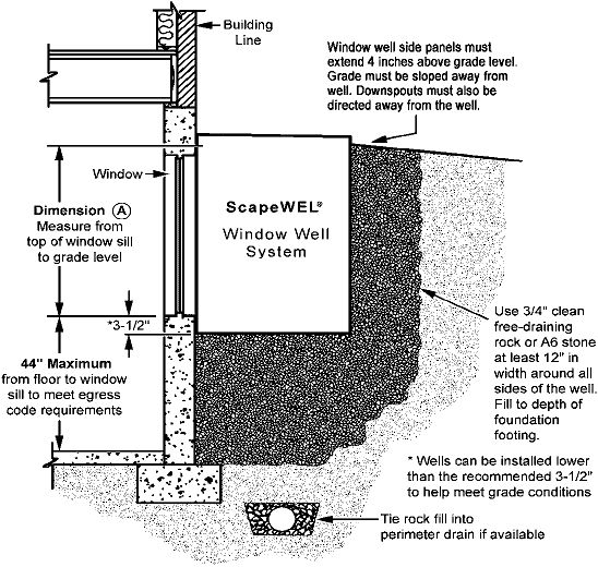 Beautiful How To Select The Correct Size ScapeWEL Basement Egress Window Well