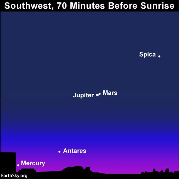 January guide to the bright planets | Astronomy Essentials | EarthSky