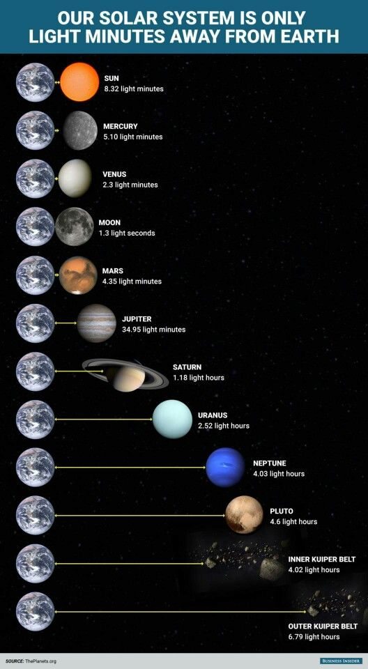 Solar system in light minutes from earth