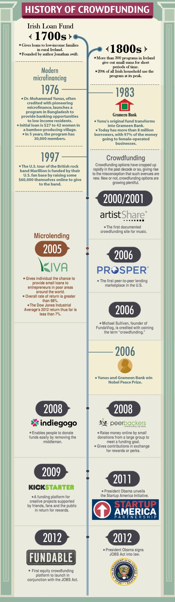 #Crowdfunding Infographic – The History of Crowdfunding | The Soho Loft