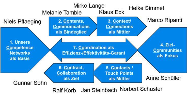 Competence Networking: das bessere Content Marketing?