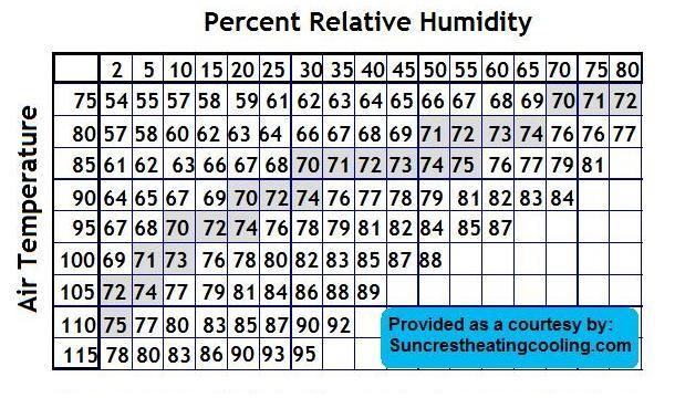 Evaporative Cooler Index - Relative Humidity vs. Air Temperature Comfort Chart