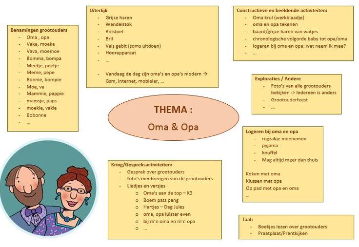 * Brainstorm Oma & Opa!