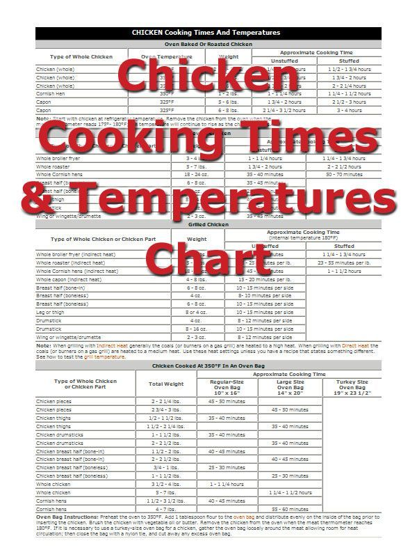 25+ Best Temperature Chart Ideas On Pinterest | Meat Temperature