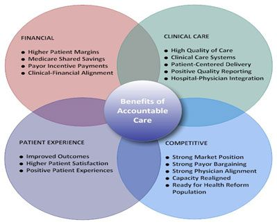 Image result for accountable care organizations