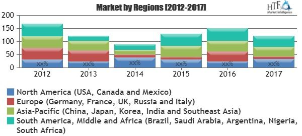 Space Tourism Market – Global Insights, Growth, Size, Comparative Analysis, Trends, Technology Status and Forecast to 2025