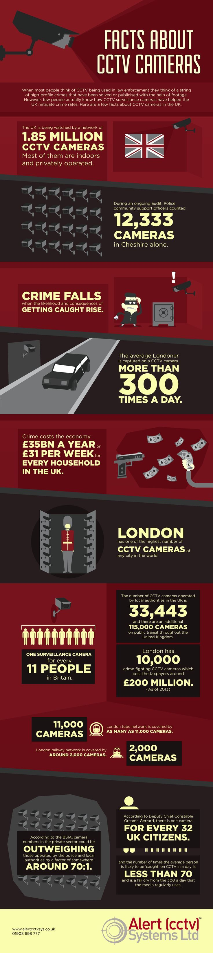 Dystopian Facts about London. possibly include in map (but more related to the Barbican).