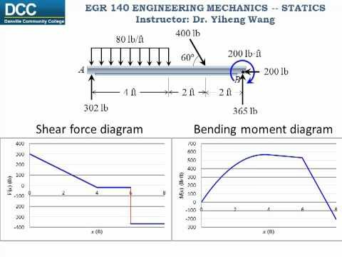 Statics Lecture 26: Internal forces -- Shear Force and Bending Moment Functions and Diagrams - YouTube