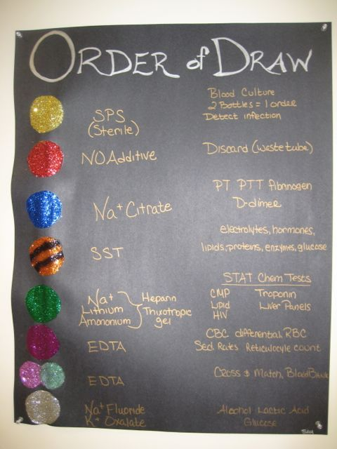 Order Of Draw 2013 | I Have Read Dozens Of Posts Like These And This One