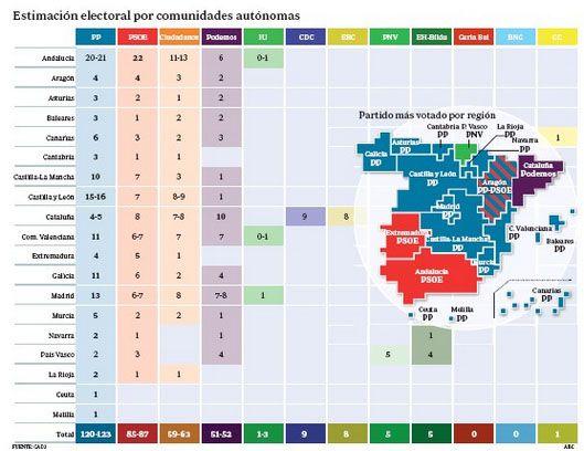 La encuesta de ABC ratifica al CIS: triunfo holgado del PP y porrazo del PSOE :: Política :: Partidos Políticos :: Periodista Digital