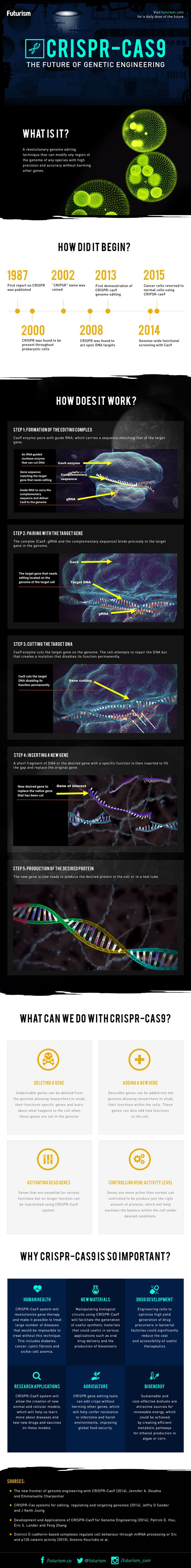 para usar en una clase de la última lección de Bio de este curso: CRISPR has been heralded as the biggest scientific breakthrough of 2015 across the board. This infographic will help you understand why.