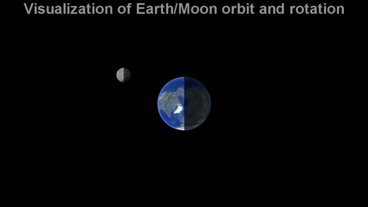 A visualization of how the Moon orbits Earth, explaining why we always see the same side facing us.