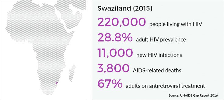 Swaziland has the highest HIV prevalence in the world, with 27% of their population living with HIV. In 2013, 11,000 people were newly infected with HIV and just over 4,500 people died of an AIDS-related illness.HIV and AIDS statistics for Swaziland