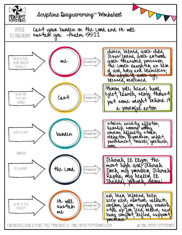Journaling by HeartLesson 8 Diagramming and Dingbats