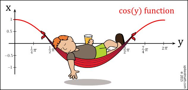 Spiked Math Comic - The cos y function