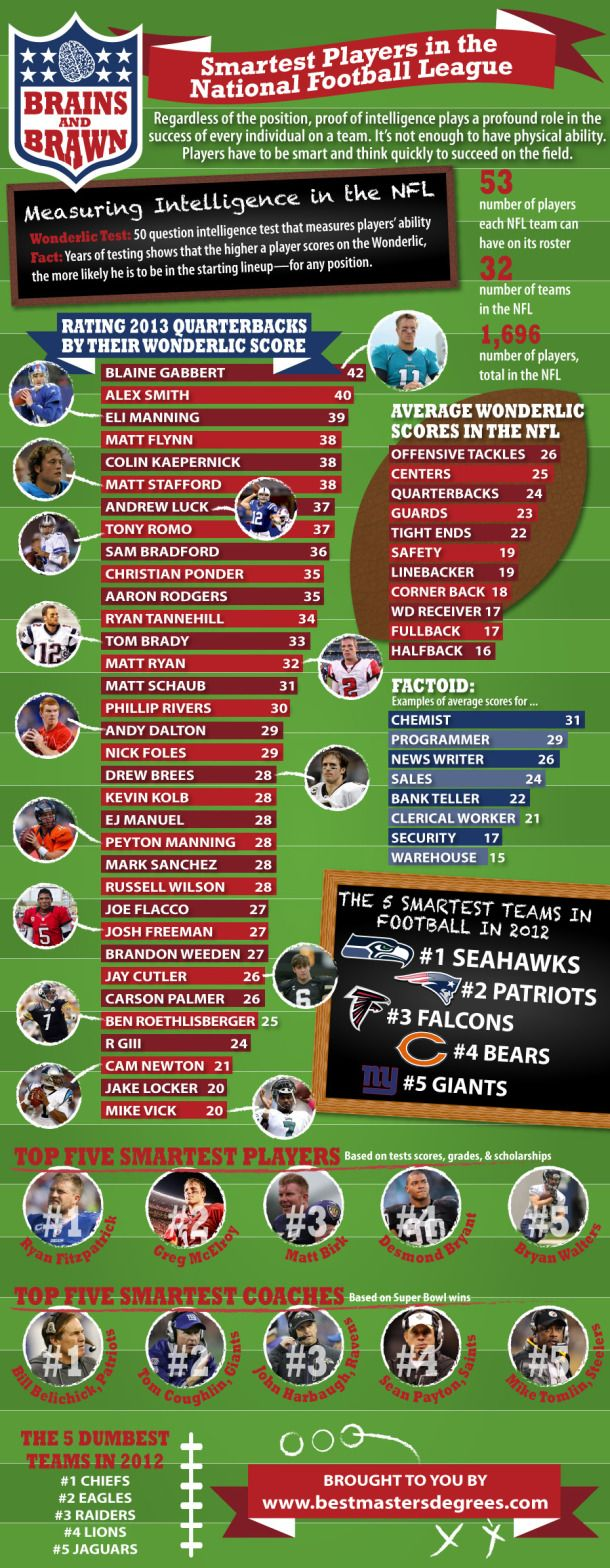 Smartest Players In The National Football League[INFOGRAPHIC]