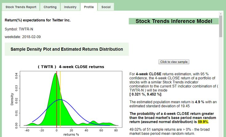 Stock Trends Report on Twitter Inc. $TWTR - statistical Profile of trend and momentum