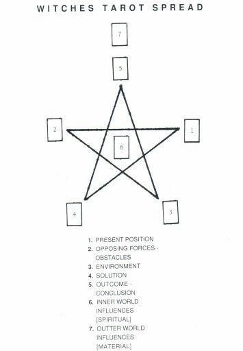 Tarot Card Spread | Witches Pentagram Oracle Layout |…