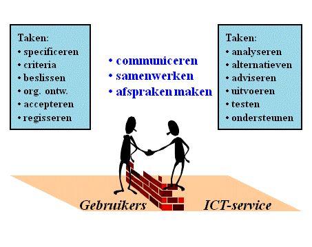 ICT-oplossingen die gebruikers nodig hebben