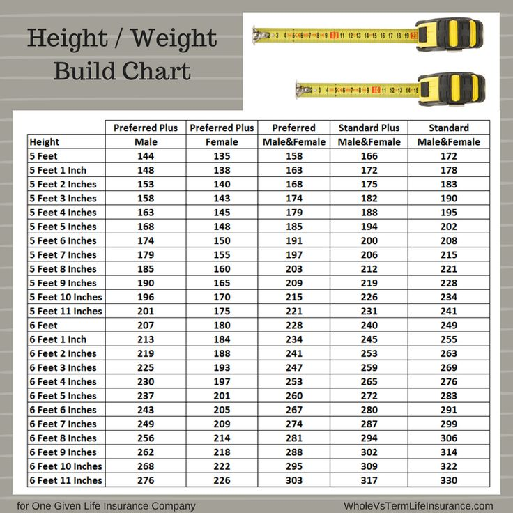 The 25+ Best Height Weight Charts Ideas On Pinterest