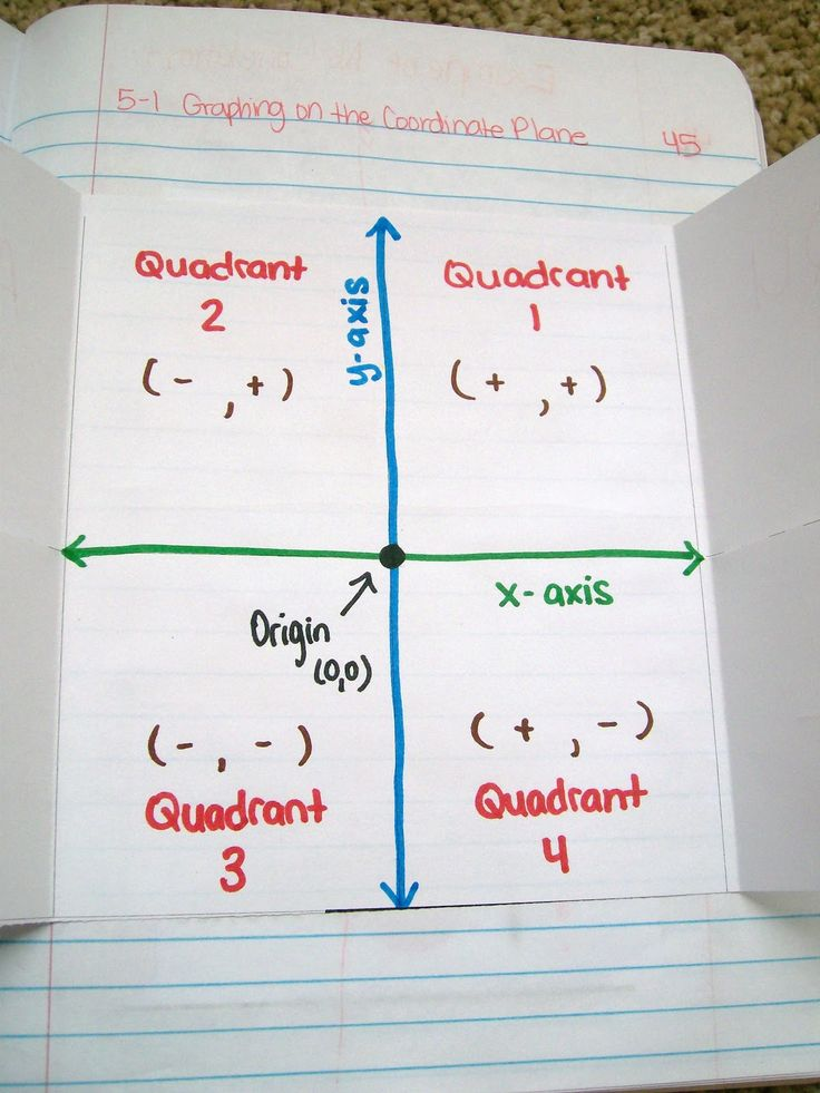I can never remember quadrants. lol.  Graphing of the coordinate plane from Math = Love: foldable