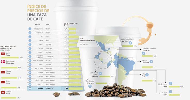 Si quiere tomarse un café barato, viaje a Río