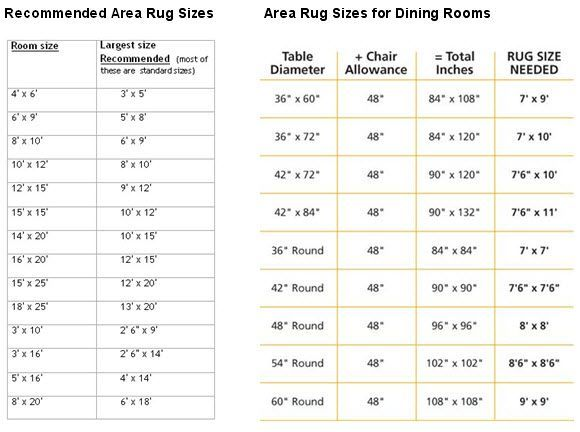 Recommended Area Rug Sizes For Bedroom Dining Room Rugsplacement