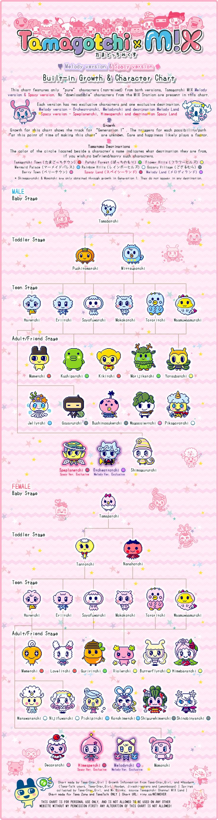 Tamagotchi M!X Melody M!X version & Spacy M!X version Growth & Character Chart - posted in Tamagotchi Tips and Tricks:   *Note, the official Tamagotchi M!X guide book will be out the 26th this month. The guide book will possibly reveal the requirements for growth.