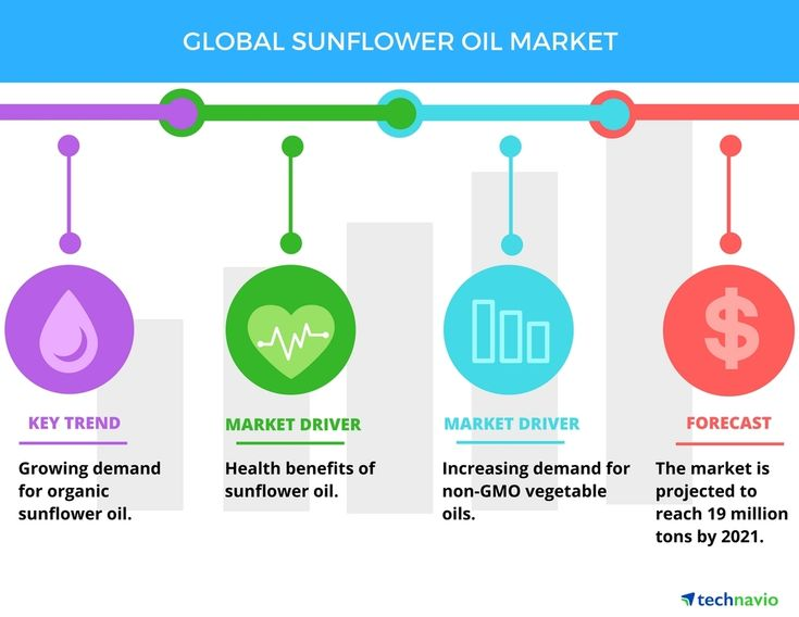 Technavio has published a new market research report on the global sunflower oil market from 2017-2021. (Graphic: Business Wire)