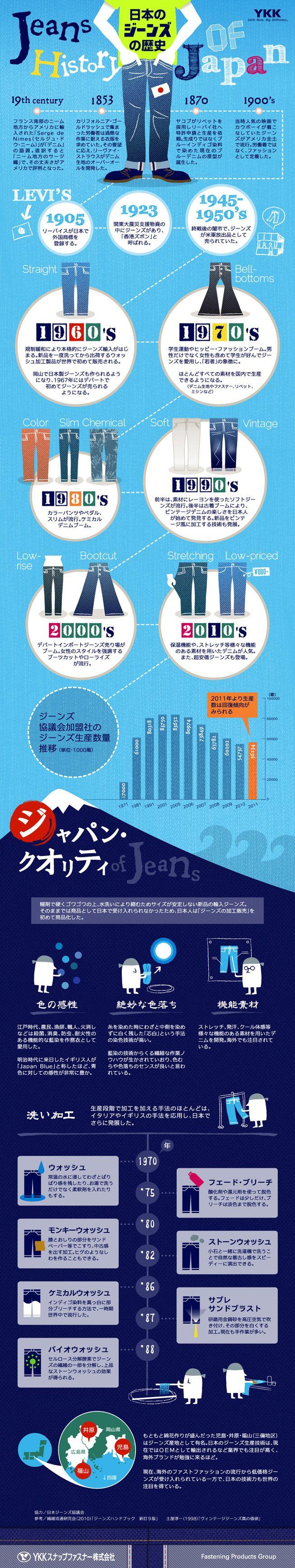 あの時コレが流行った!日本のジーンズの歴史を紐解くインフォグラフィック | 製品・サービス | YKKスナップファスナー株式会社
