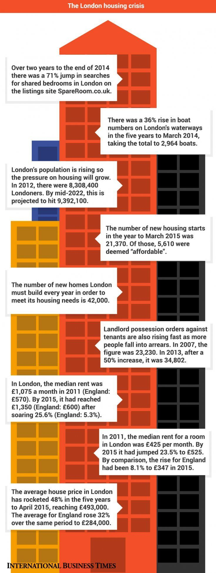 London rents crisis: This is how bad it is and things will get even worse [Infographic]  #RealEstate #InfoGraphic #crisis    It can be a daunting task to decide how to best sell or let your property.   See more at: http://castlesmart.com