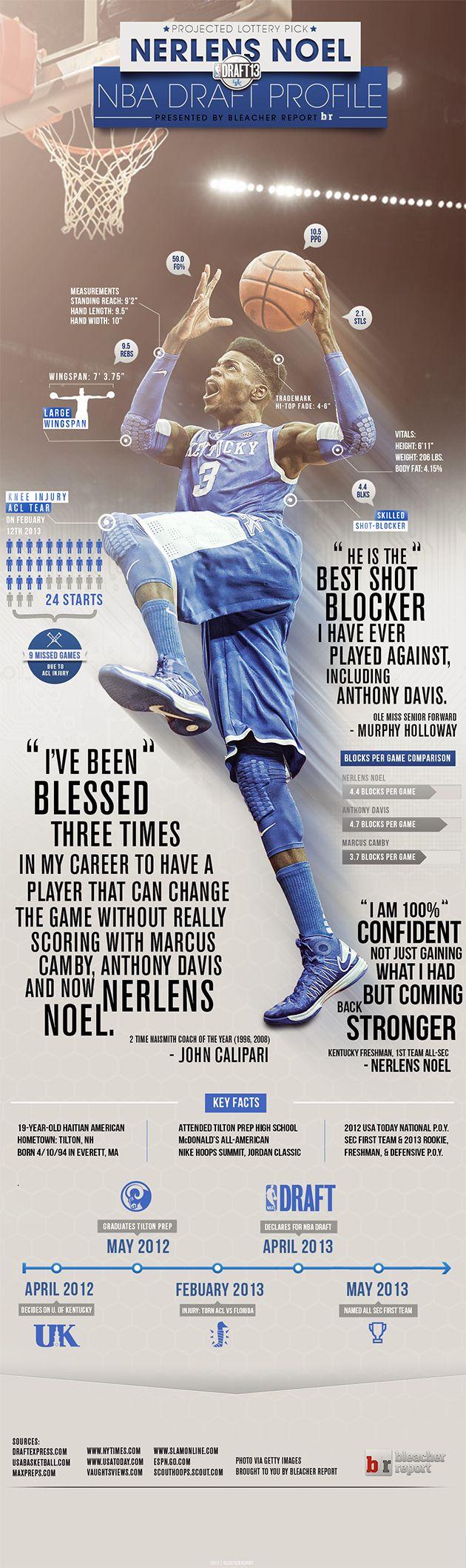 2013 Draft: Nerlens Noel  OG