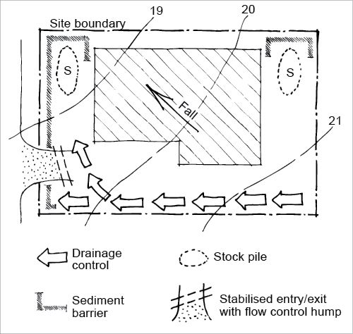 Site plan of a suburban block shows drainage control down the uphill side, sediment barriers on the downhill edges, stockpiles inside the sediment barriers on the downhill corners and a stabilised entry with flow control hump on the downhill side.