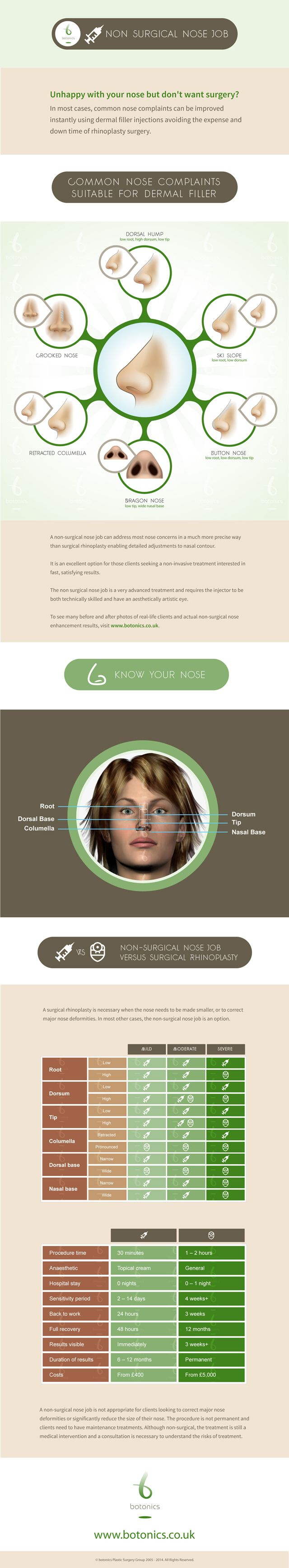 Great infographic explaining he non surgical nose job procedures. #cosmetic #beauty #infographic